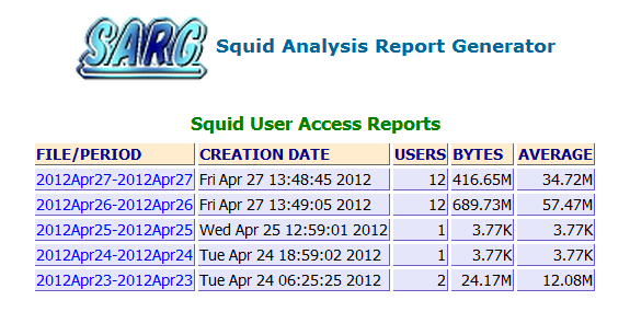 SARG Squid Analysis Report Generator